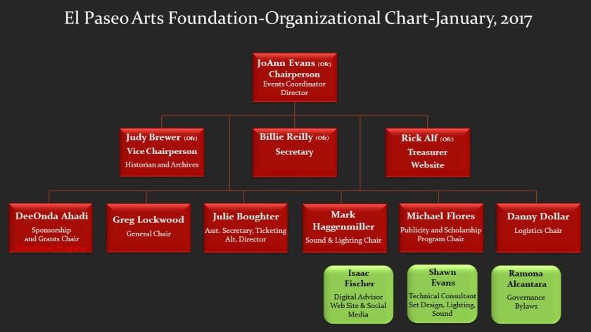 EPAF Web site Org Chart_ Jan_2018