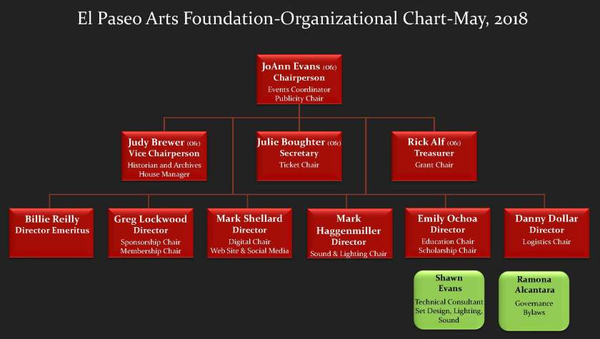EPAF Web site Org Chart_ May_2018