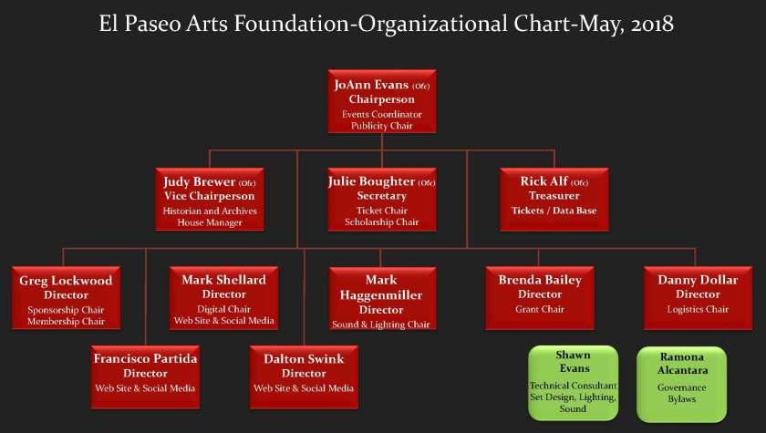 EPAF Web site Org Chart_ July_2020